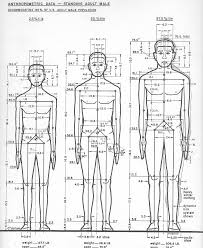 Anthropometrics is the science behind human centered design